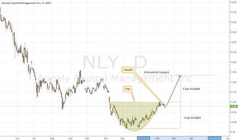 NLY: NLY forms cup & handle pattern