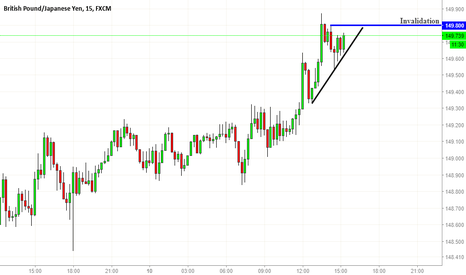 GBPJPY: Scalping sell opportunity