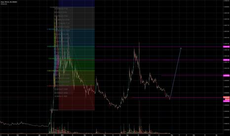 XVGBTC: XVG/BTC Сценарий роста с целями.