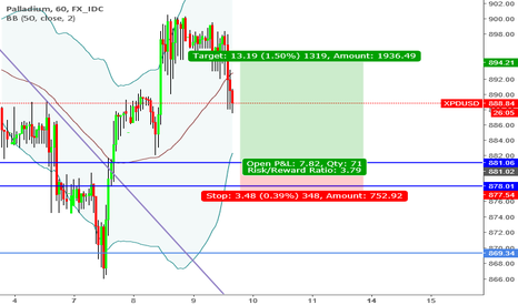 """XPDUSD: """"Trade what you see not what you think"""" Bullish Sentiment"""