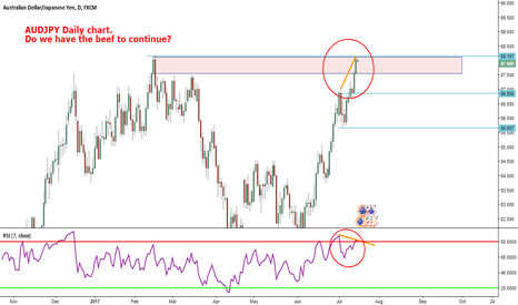 AUDJPY: AUDUSD Daily Chart-Do We Have the Beef to Continue?