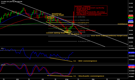USOIL: Short continuation trade on WTI Crude Oil