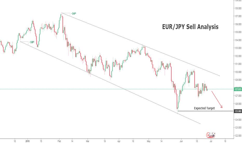 EURJPY: EUR/JPY Trade Analysis