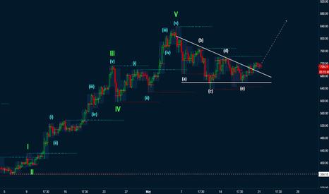 ETHUSD: ABCDE correction on ETH/USD?