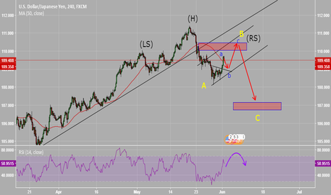 USDJPY: expect the right shoulder building long and wait for short