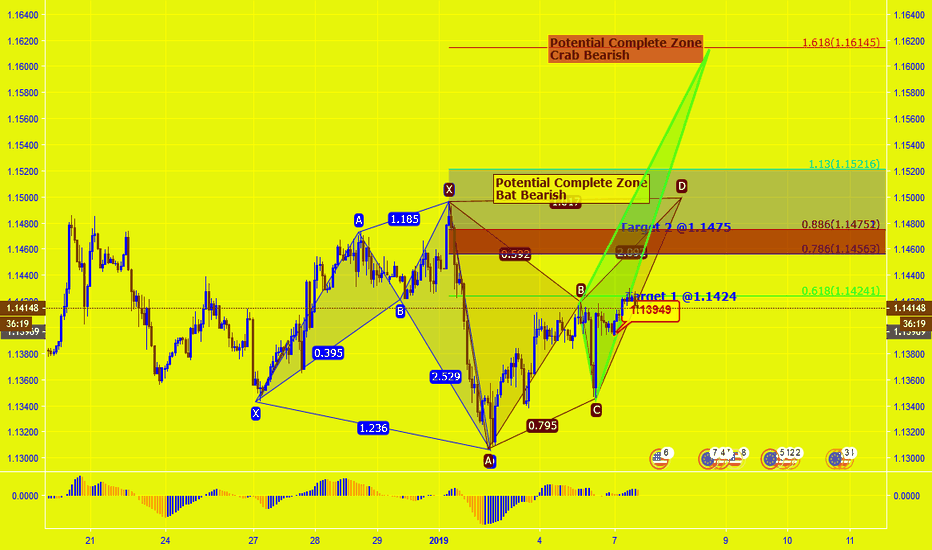 EURUSD: EURUSD H1 Analisa Lanjut, Bearish Bat/Crab?
