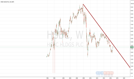 HSBC: SHORT HSBC to Zero