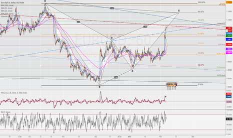EURUSD: Potential Big BAT on 1hr chart