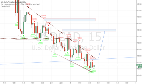 USDCAD: small trade on 15 min chart