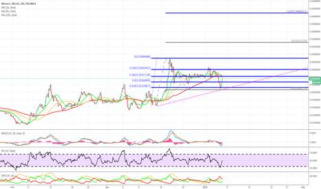 XMRBTC: Monero/Bitcoin
