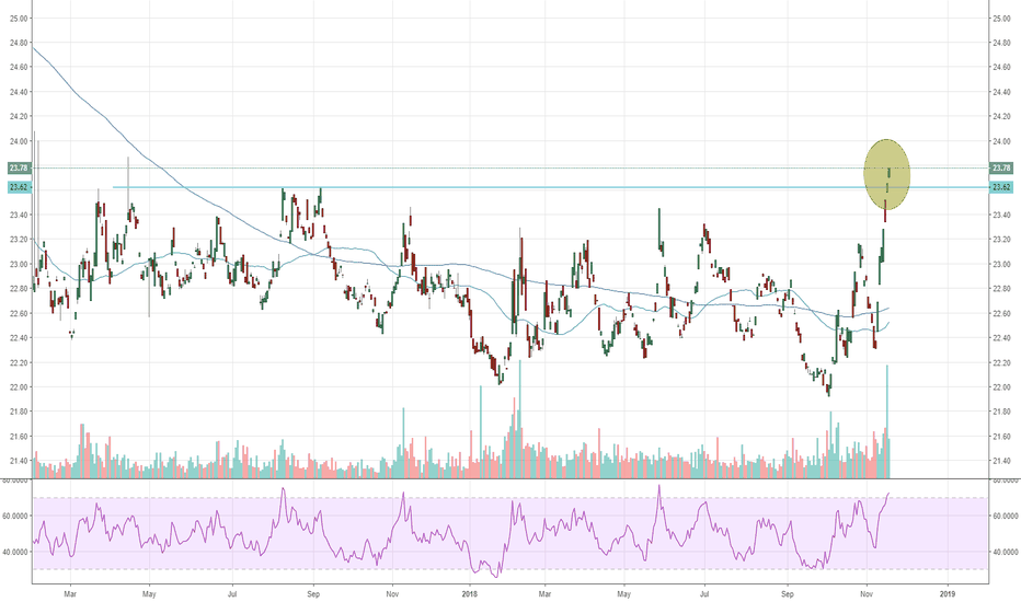 ITE-JNK: Yield Spread Breakout
