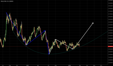 XAGCAD: Silver daily update (CAD chart)