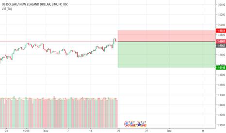 USDNZD: Price Chart