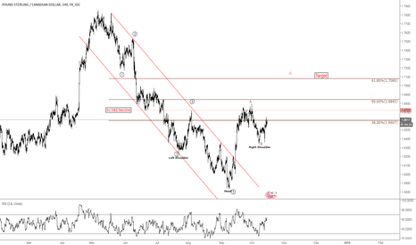 GBPCAD: #GBPCAD $GBPCAD LONG