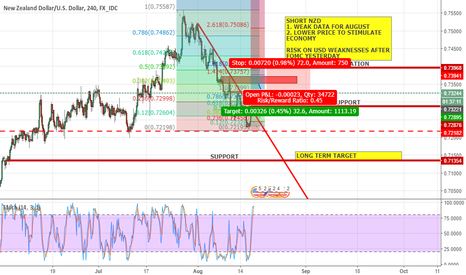 NZDUSD: NZDUSD SHORT - MONETORY IDEA
