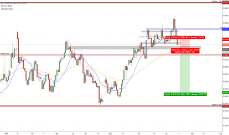 EURGBP: Candlestick Analysis