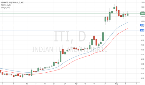 ITI: ITI Made Long on short term