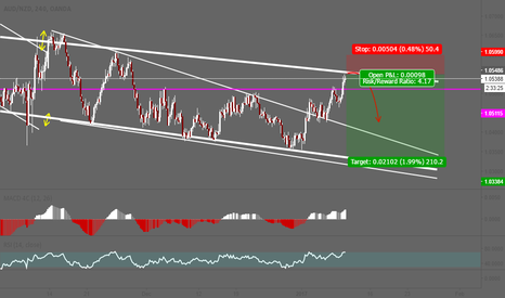 AUDNZD: AUDNZD possibly fall