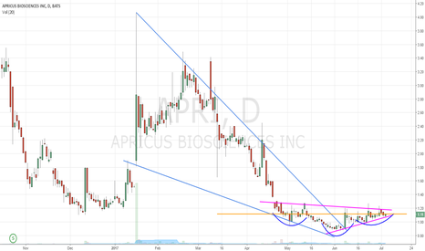 APRI: Apricusate this chart...?
