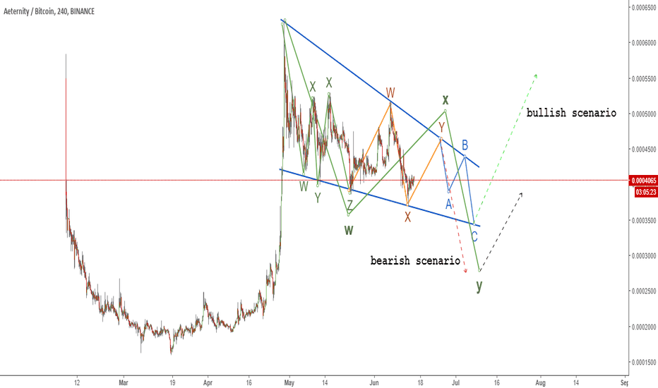 AEBTC: Aeternity (AE/BTC) Biggest cup and handle I've ever seen