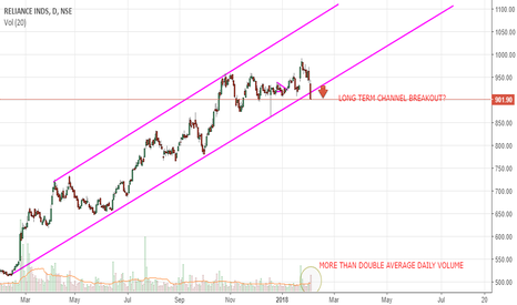 RELIANCE: RELIANCE POSSIBLE DOWN TREND STARTED UNLESS ITS WHIPSAW