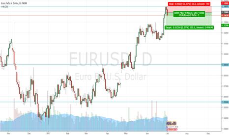 EURUSD: EURUSD: Reversal or Pullback?
