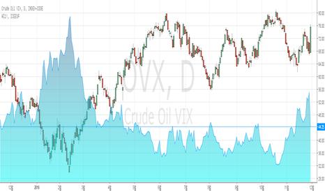 OVX: OPEC 감산