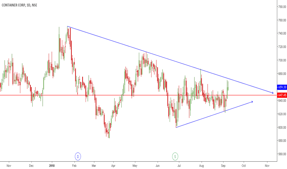 CONCOR: CONCOR | At verge of Breakout