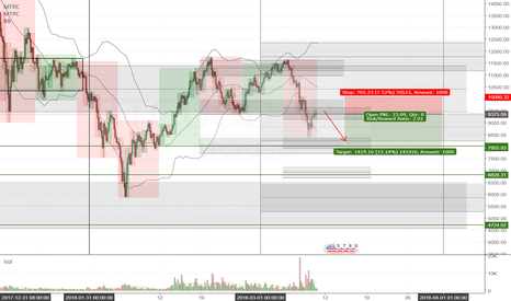 BTCUSD: BTCUSD Good short opportunity