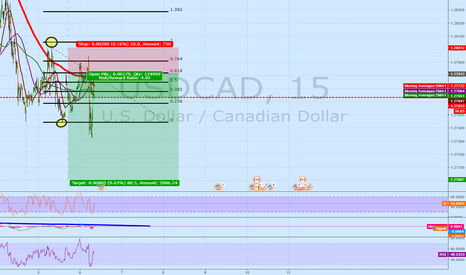 USDCAD: USDCAD 15M short | Evening Star