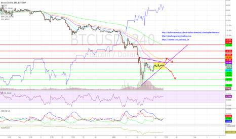 BTCUSD: BTCUSD In Consolidation Mode
