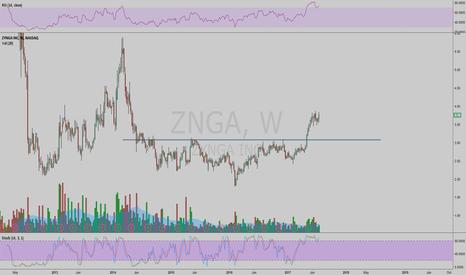 ZNGA: ZNGA inverse HS