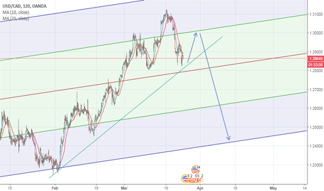 USDCAD: USDCAD long before a possible strong down trend