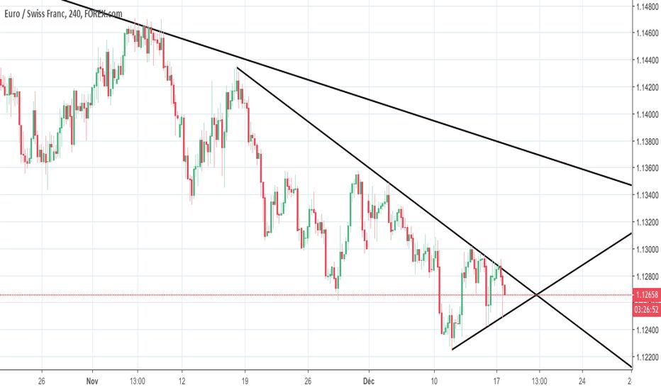 EURCHF: fin de triangle asymétrique en H4