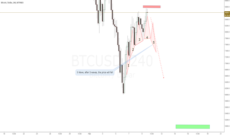 BTCUSD: 5 Wave, after 5 waves, the price should fall