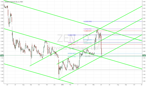 ZEN: Hold with potential short