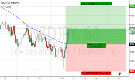 NZDJPY: Finally on the up