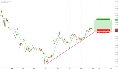 G4S: G4S is on moving down for testing the lower trend line