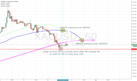 XAUUSD: Gold going down again