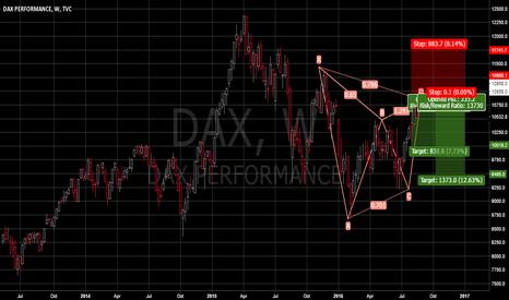 DAX: Dax Gartly Pattern