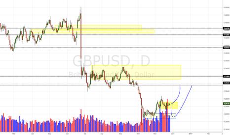GBPUSD: GBP/USD Daily Update (27/11/16)