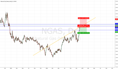 NGAS: Ngas euphoria area for short