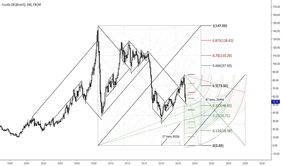 UKOIL: Monthly View On UKOIL