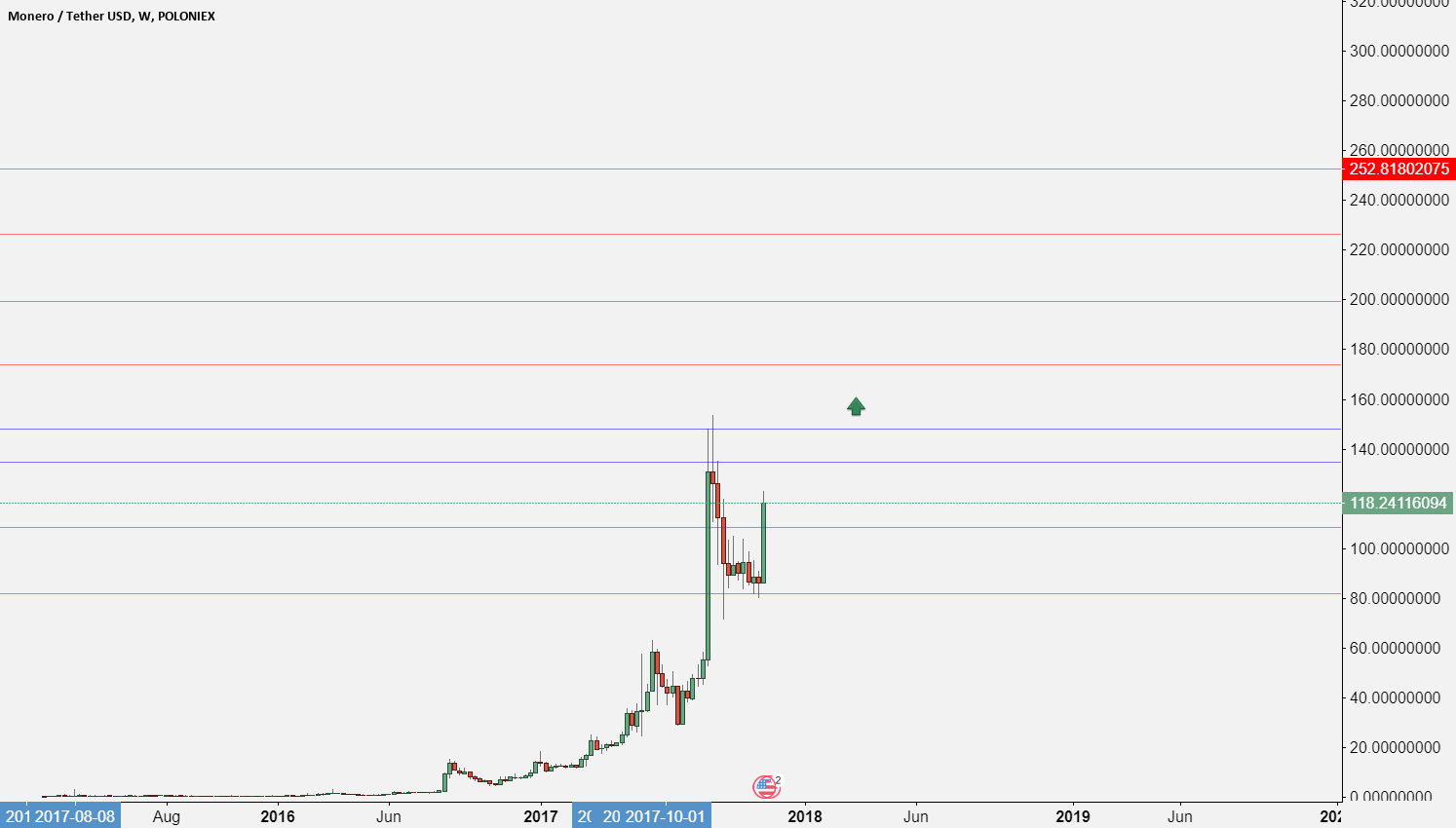 XMR after the First prat of his Journey what the next?