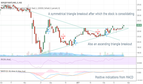 BERGEPAINT: Berger paints- Breakout Pattern Ascending & Symmetrical Triangle