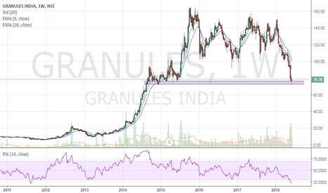 GRANULES: Granules - Bounces from support zone