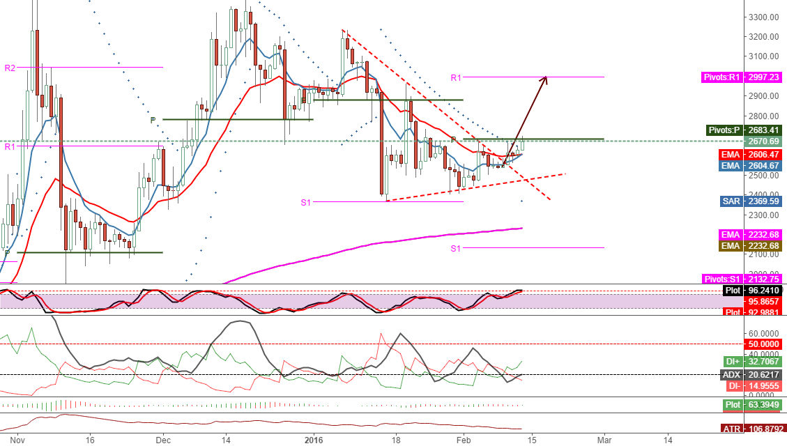 stay above 2683, let's see 2997