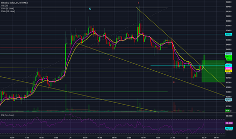 BTCUSD: still possible for inverted H&S