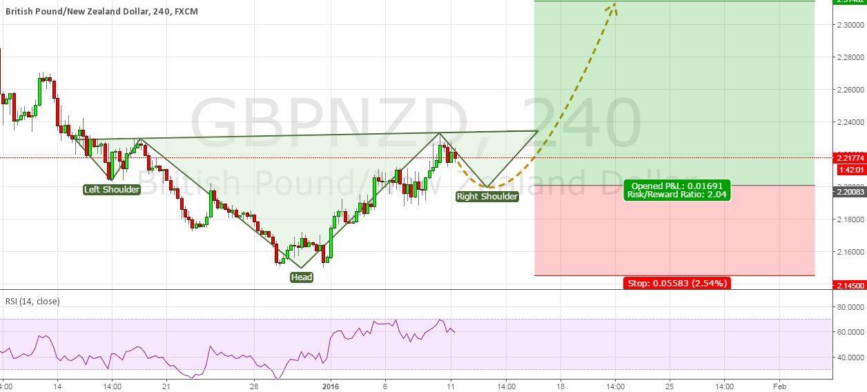 GBPNZD Inverse H&S