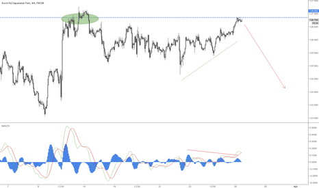 EURJPY: Possible short